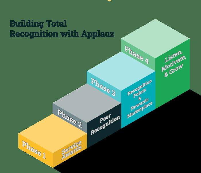 Building-Total-Recognition-with-Applauz780x675