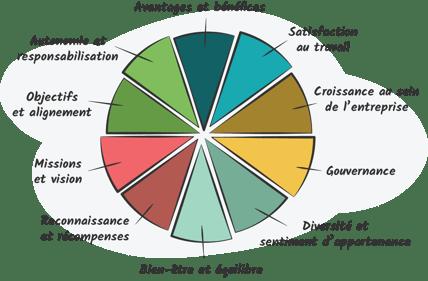 Pulse Survey Themes FR